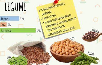 i-legumi-dovrebbero-comparire-piu-spesso-sulle-nostre-tavole-sono-unottima-e-sana-alternativa